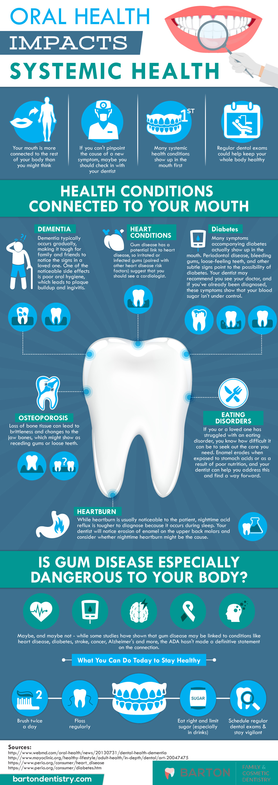 infographic about how oral health impacts systemic health